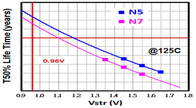 Plot-showing-T50-lifetimeyears-vs.-stress-voltage-768x424.png