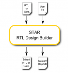 STAR RTL design builder