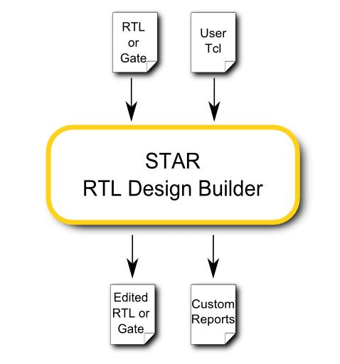 STAR RTL design builder