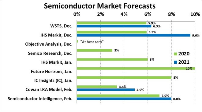 Semiconductor Market Forecasts 2020 SemiWiki