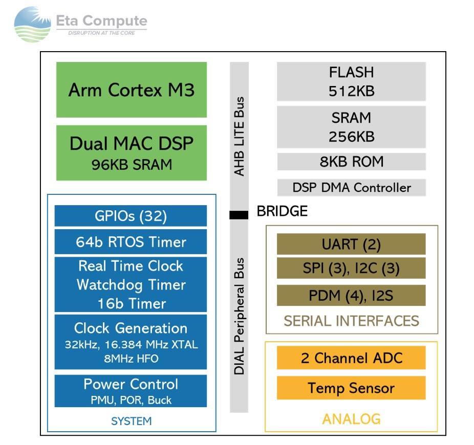 TimyML ECM3532 Architecture