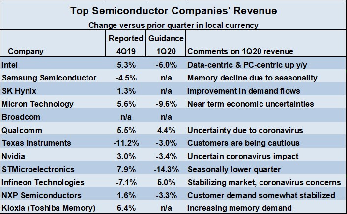 Top Semiconductor Company Revenue 2019 SemiWiki