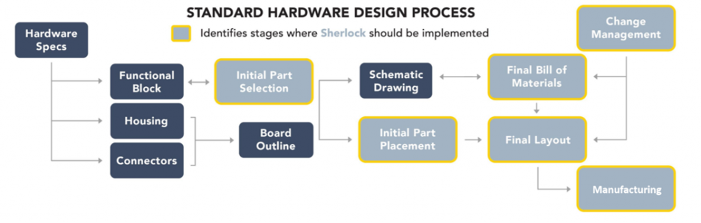 hardware design process Sherlock