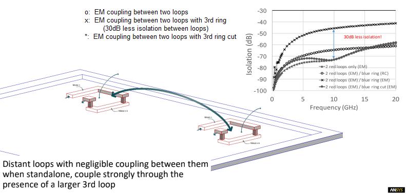third loop EM coupling