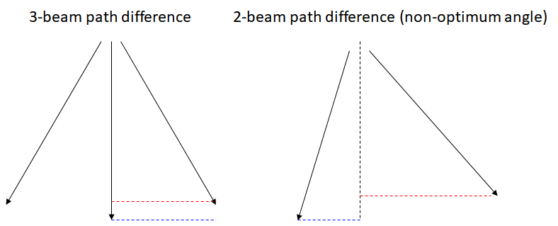 3 beam vs 2 beam optical path difference