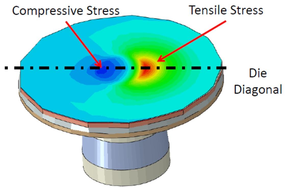 CTE Stress ANSYS SemiWiki