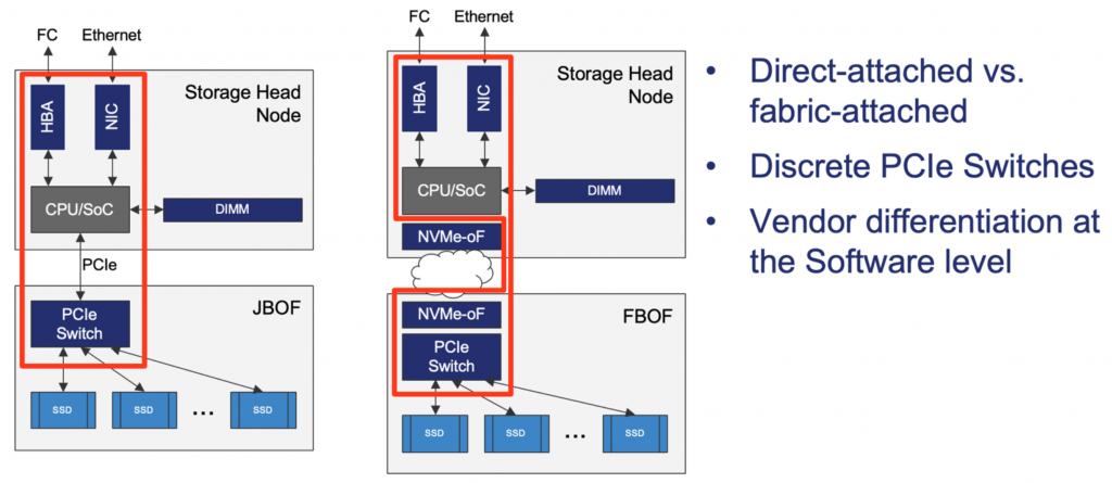 Discrete interfaces for NVMe drives