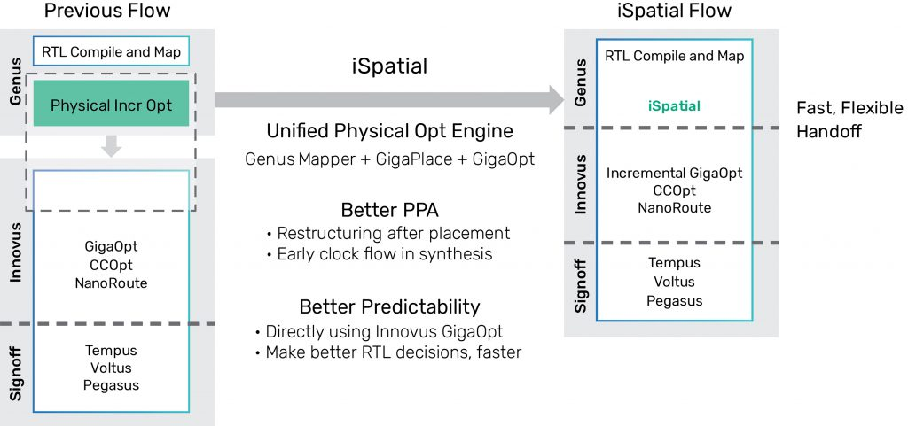 Cadence iSpatial Flow