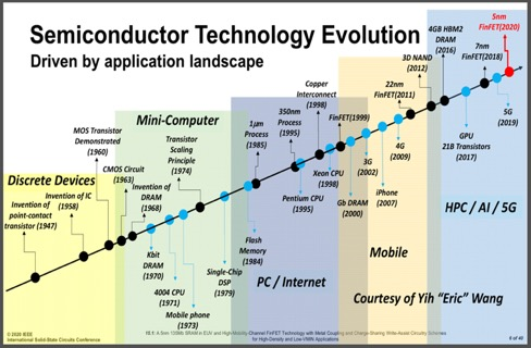 Fig. 1 Semiconductor Technology Application Evolution