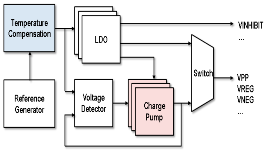 Fig. 10 Showing the over drive of the WL and BL SL by the charge pump and the temperature compensated write bias