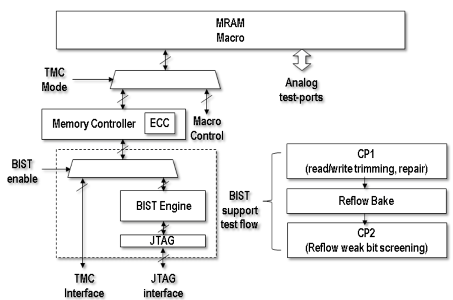 Fig. 12. Memory controller implementing DECECC and TMC implementing BIST and controller for self repair and self trimming