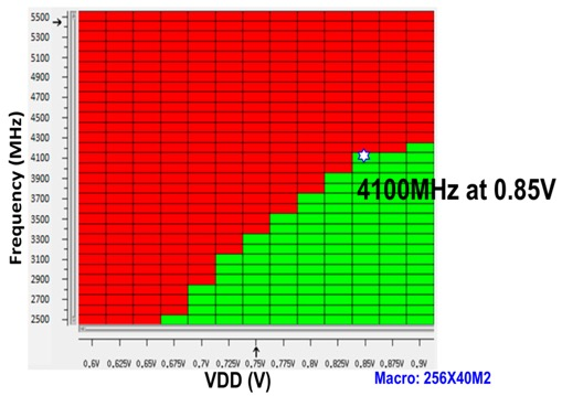 Fig. 13. Shmoo plot of the HD SRAM array for use as a high performance L1 cache showing 4.1 GHz at 0.85V