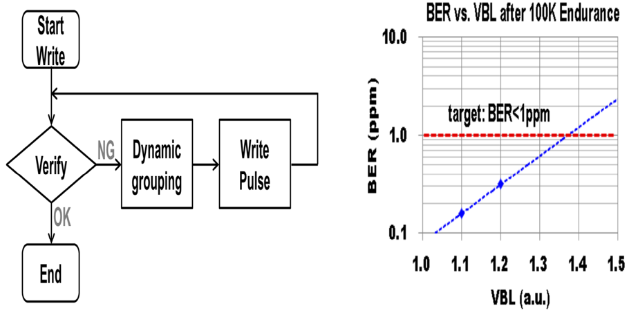 Fig. 13. Smart write algorithm showing dynamic group write and multi pulse write with write verify