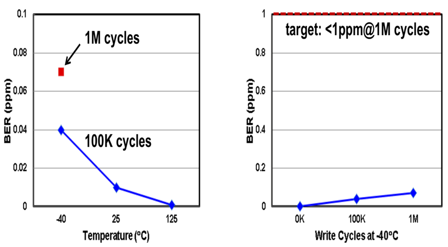 Fig. 15. The write endurance bit error rate is less than 1 ppm at 40C after 1M cycles
