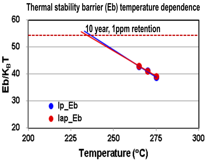 Fig. 16. The increased thermal stability barrier Eb shows more than 10 years data retention at 150C 1ppm