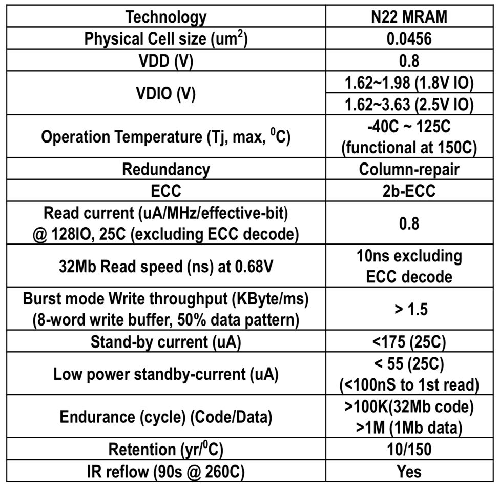 Fig. 18. Summary table of N22 MRAM specification