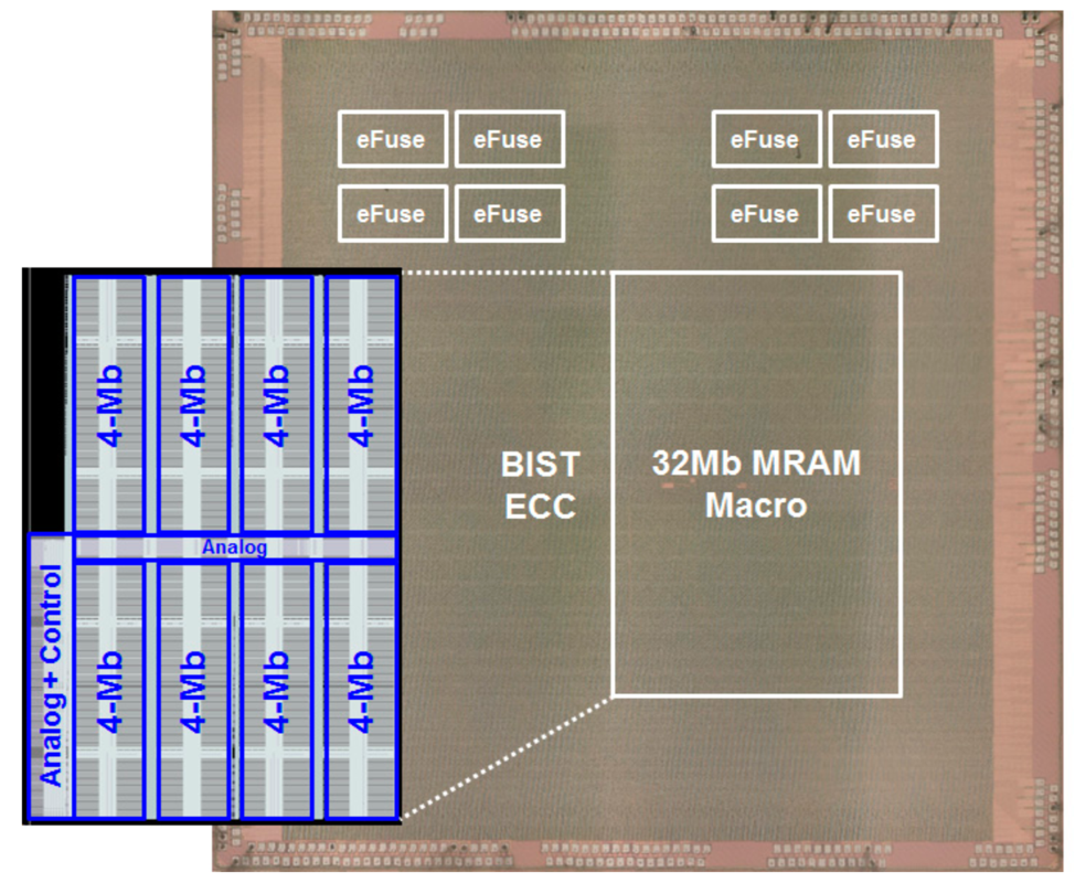 Fig. 19. 32Mb high density MRAM macro die photo in the 22nm Ultra Low Leakage CMOS process