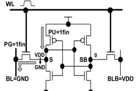 Fig. 5. SRAM cell schematic showing contention during write between the PU and pass gate transistor PG