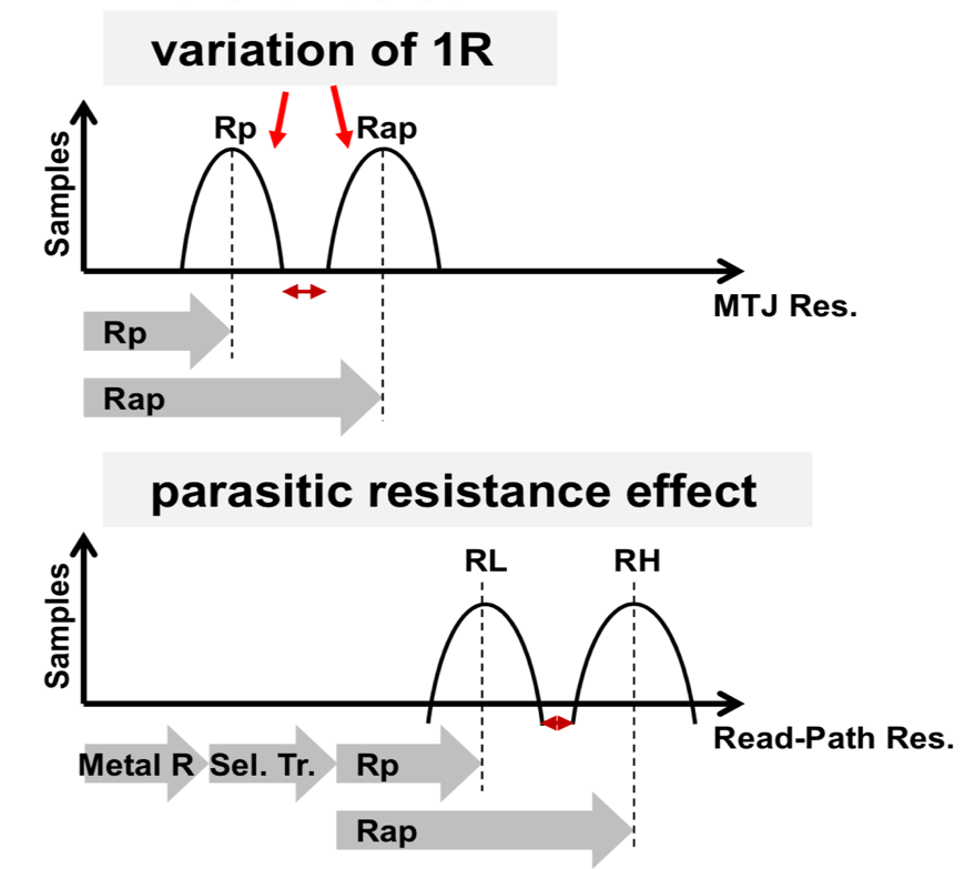 Fig. 6. Distribution of resistance values for the anti parallel Rap and the parallel Rp states