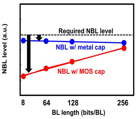 Fig. 6. Fixed amount of MOS capacitance induces over boosted NBL level for short BL configuration and may lead to dynamic power overhead avoided by the metal cap NBL