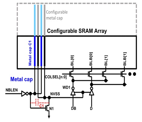 Fig. 7. The NBL enable signal NBLEN couples the configurable metal capacitor C1 to NVSS 2