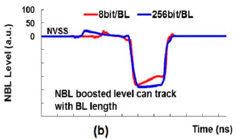 Fig. 8. NBL coupling level with different bit line configurations showing the longer 256bit bitline blue having an extended NBL boosted level
