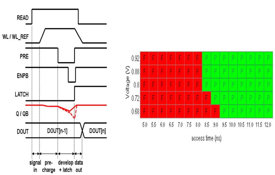 Fig. 8. Sensing timing diagram and read access shmoo plot at 125C