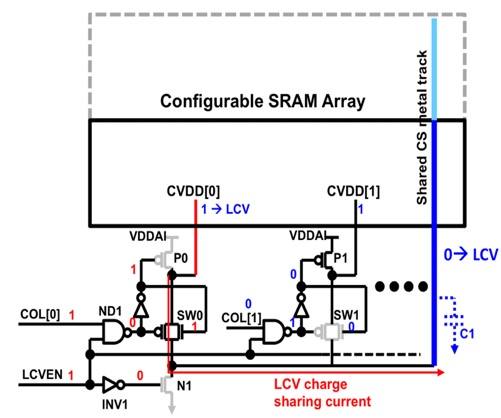 Fig. 9. Charge Sharing CS for Low Cell VDD LCV for write assist using CS metal tracks on top of the SRAM array