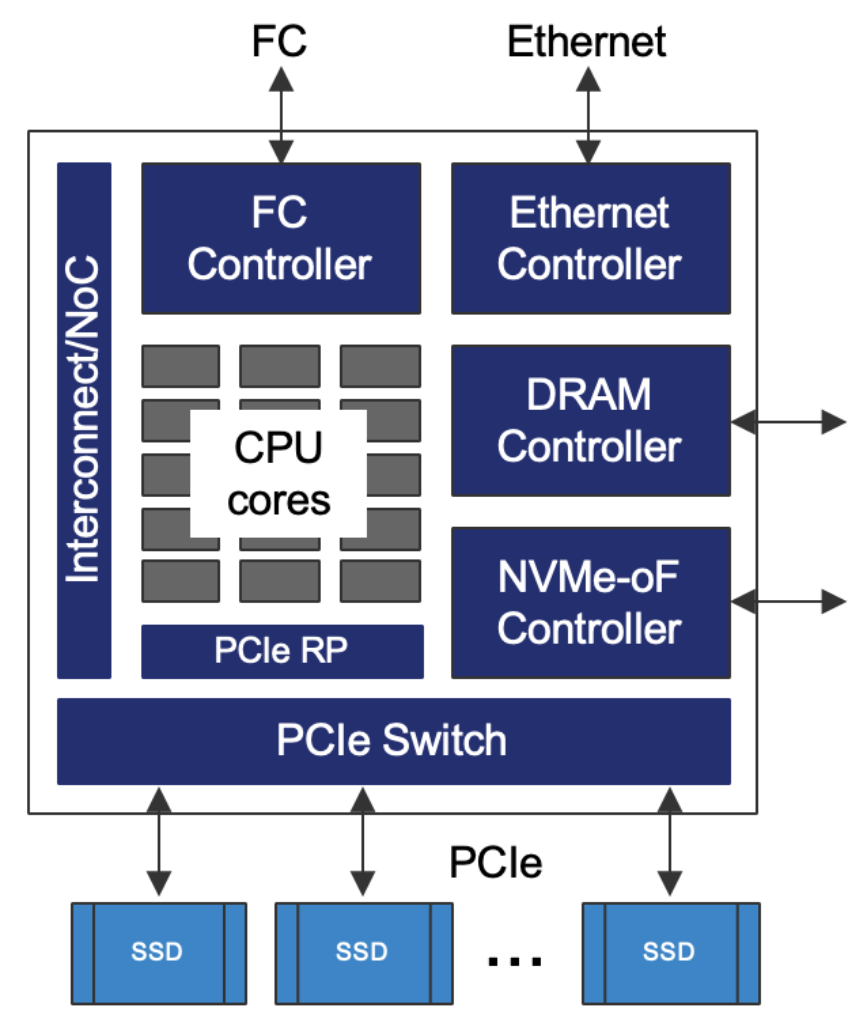 Integrated NVMe interfaces