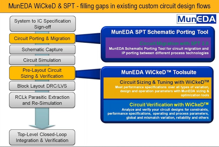 MunEDA flow for analog design porting