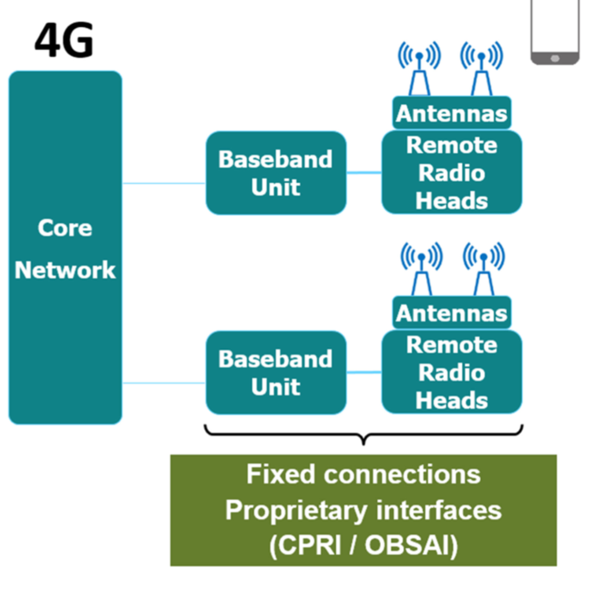 Simplified 4G network