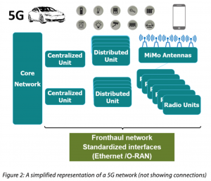 Simplified 5G network
