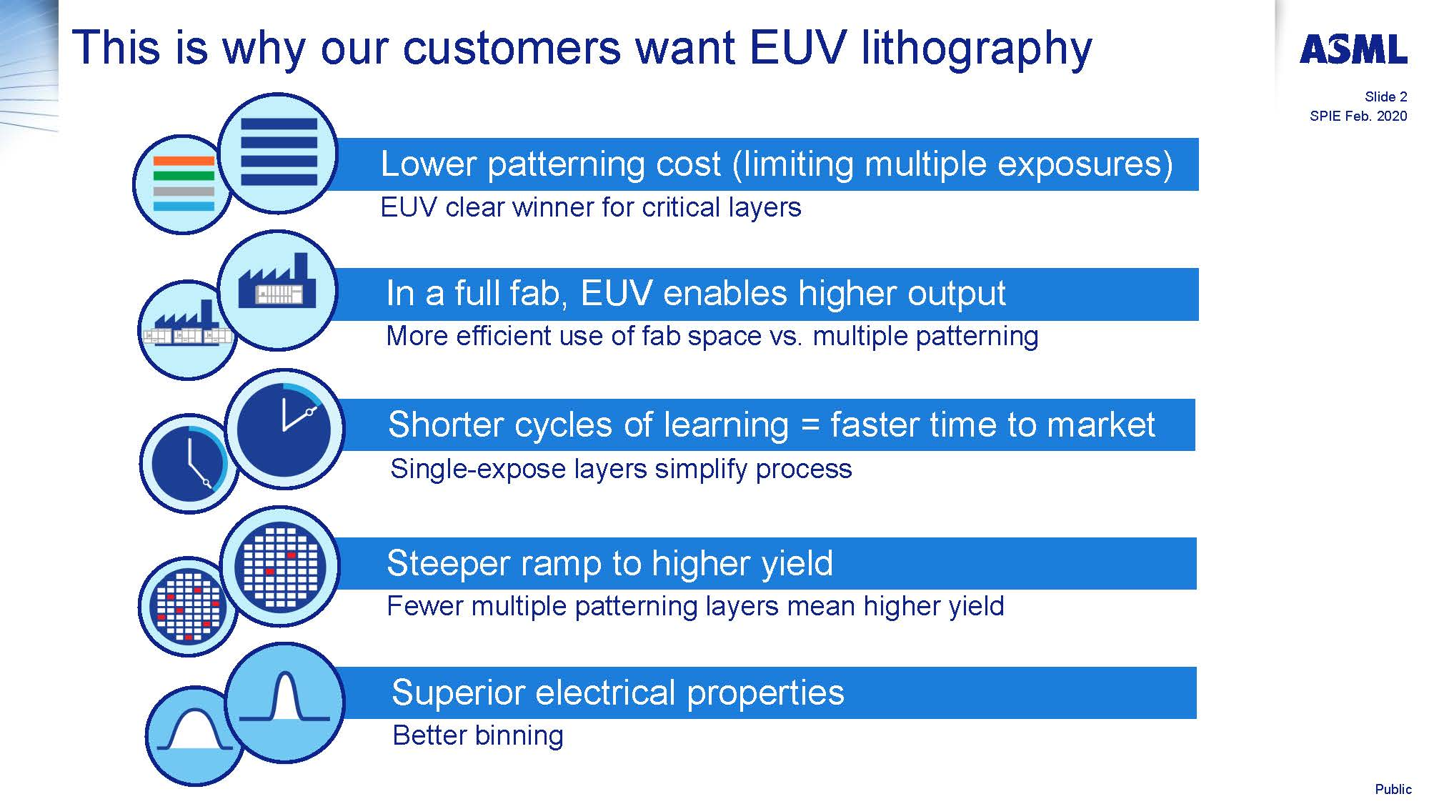 0.33 NA EUV systems for HVM Ron Schuurhuis Page 02