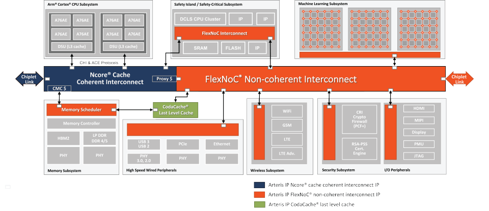 Last-level cache in an SoC