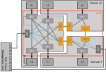 Hoc in a low-power ASIL-D design
