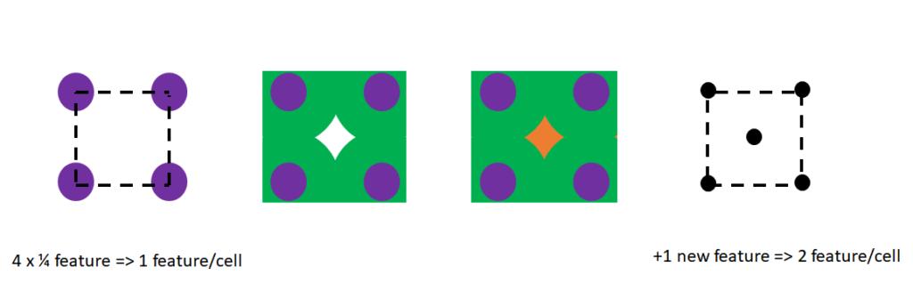 2D SADP feature density doubling