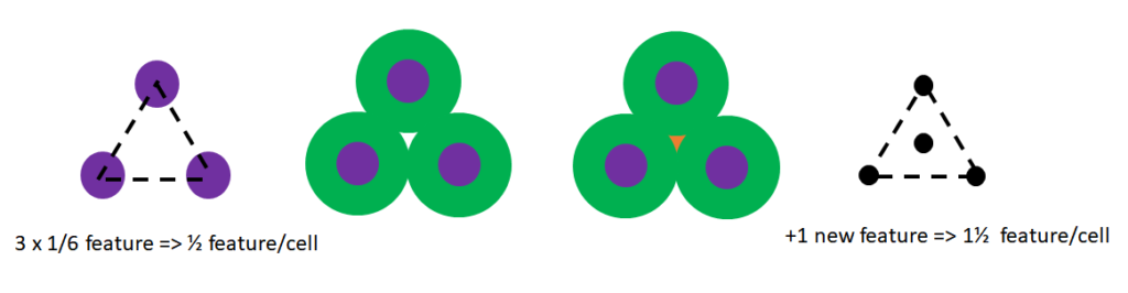 2D SADP feature density tripling