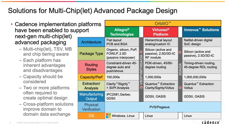 2d 3d Semiconductor Packaging SemiWiki Cadence