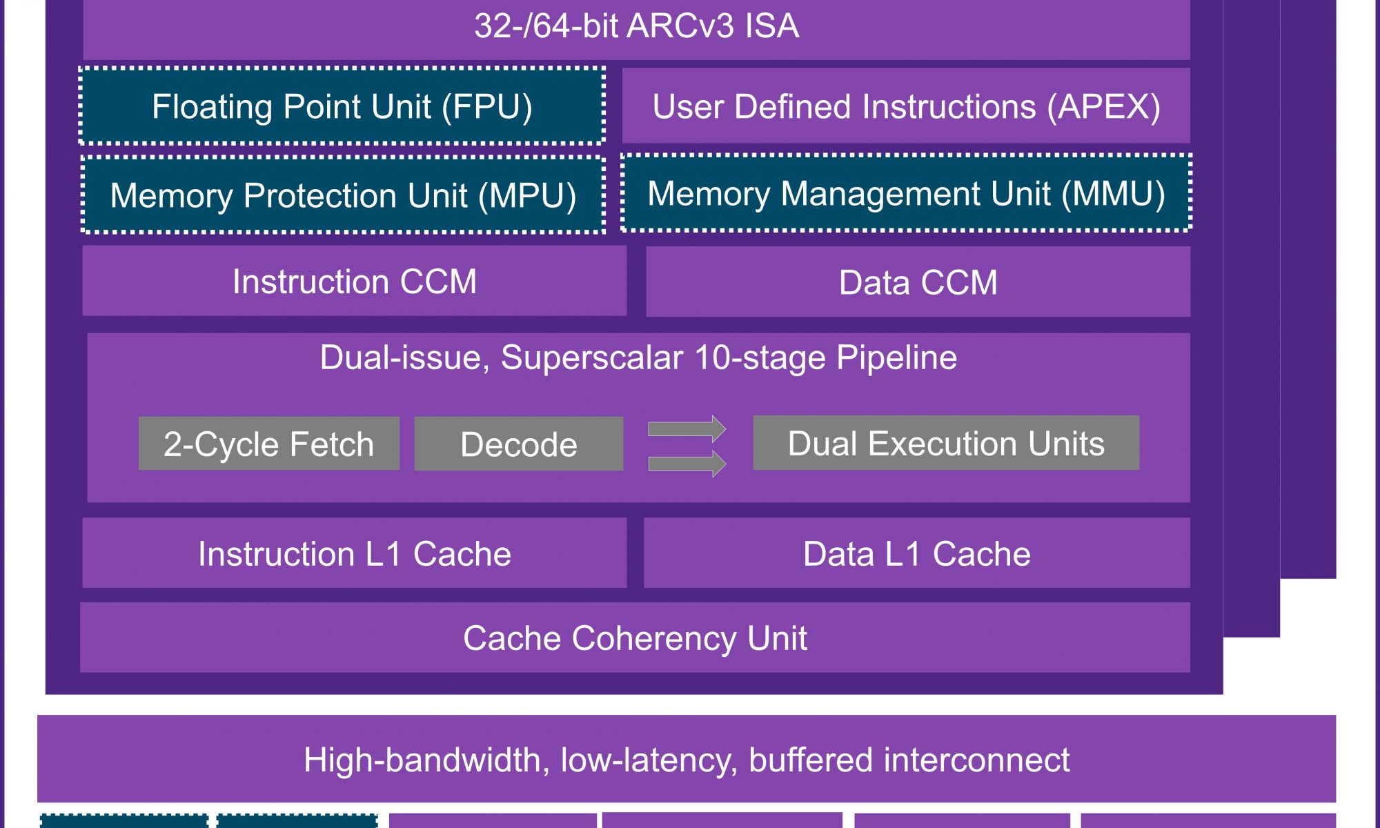ARC HS5x HS6x block diagram