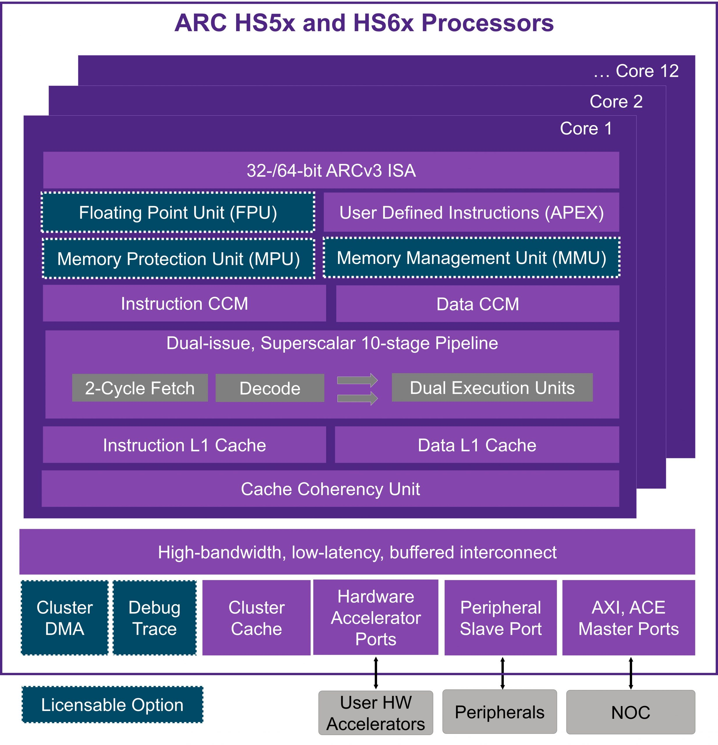 Synopsys is Changing the Game with Next Generation 64-Bit Embedded Processor  IP - SemiWikiSemiWiki