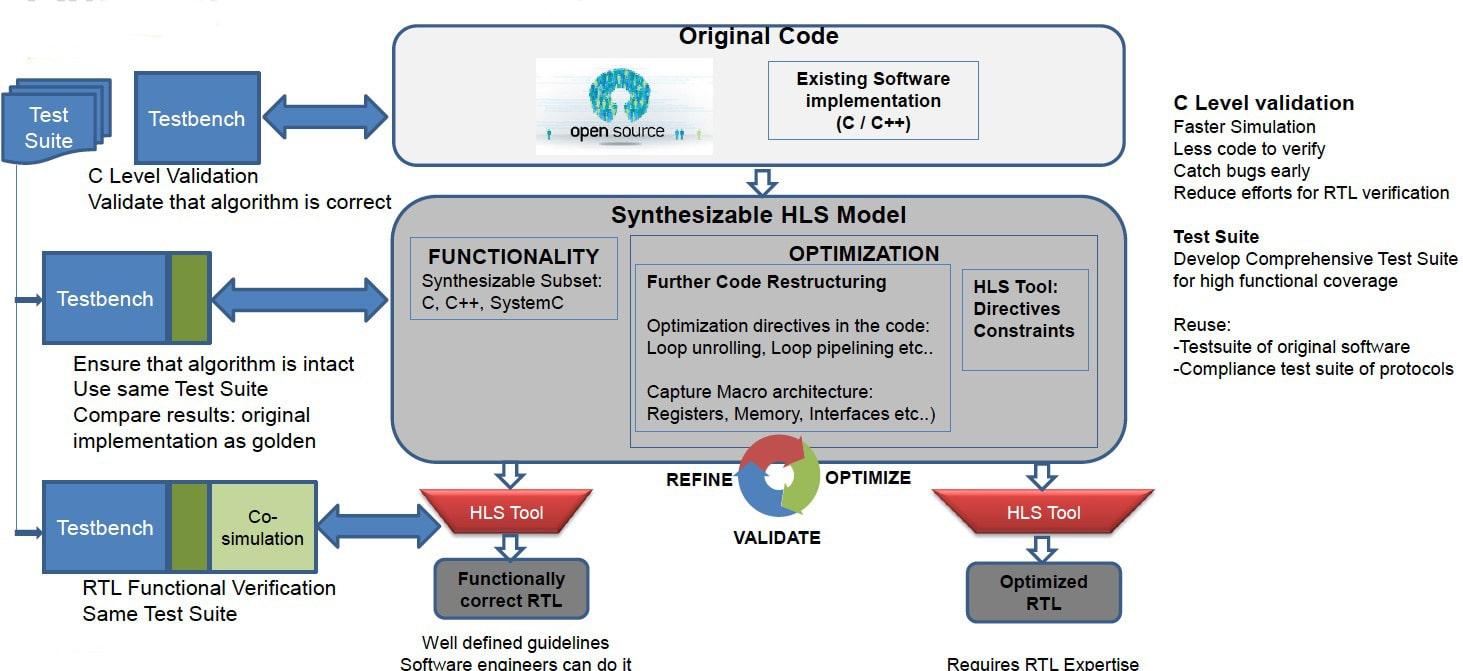 HLS code