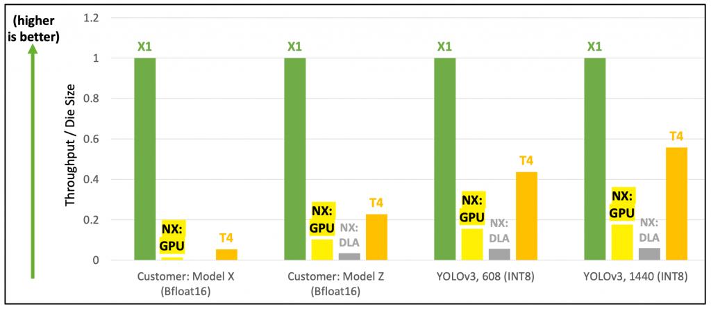 InferX X1 performance for price