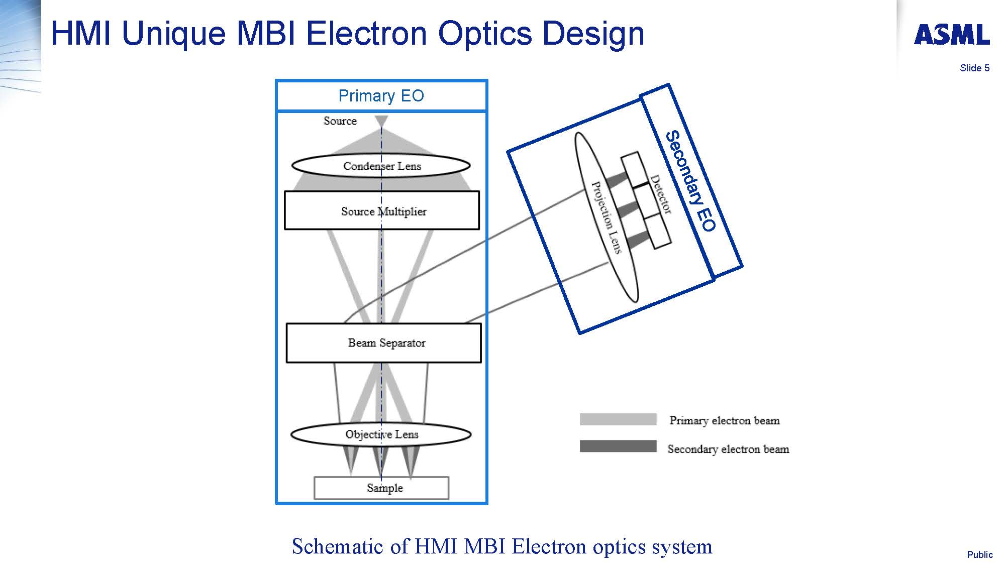 Multi beam inspection development progress and applications Eric Ma Page 05