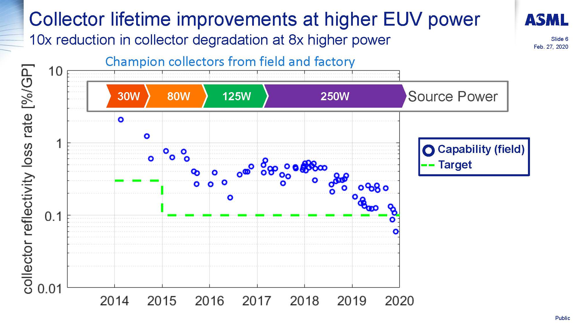 Progress in availability of NXE3400B EUVL sources in the field and power scaling towards 500W Jayson Stewart Page 06