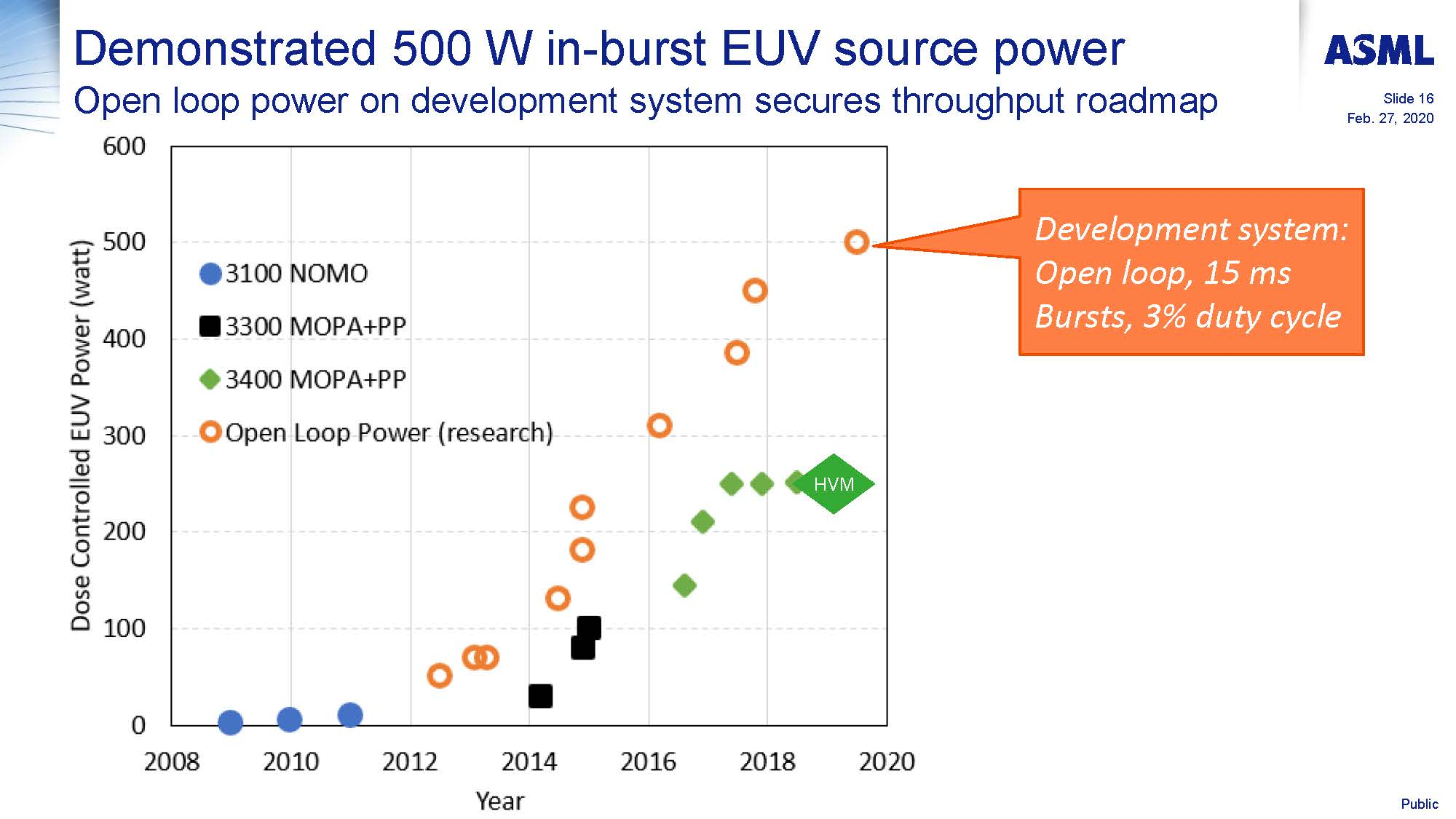 Progress in availability of NXE3400B EUVL sources in the field and power scaling towards 500W Jayson Stewart Page 16