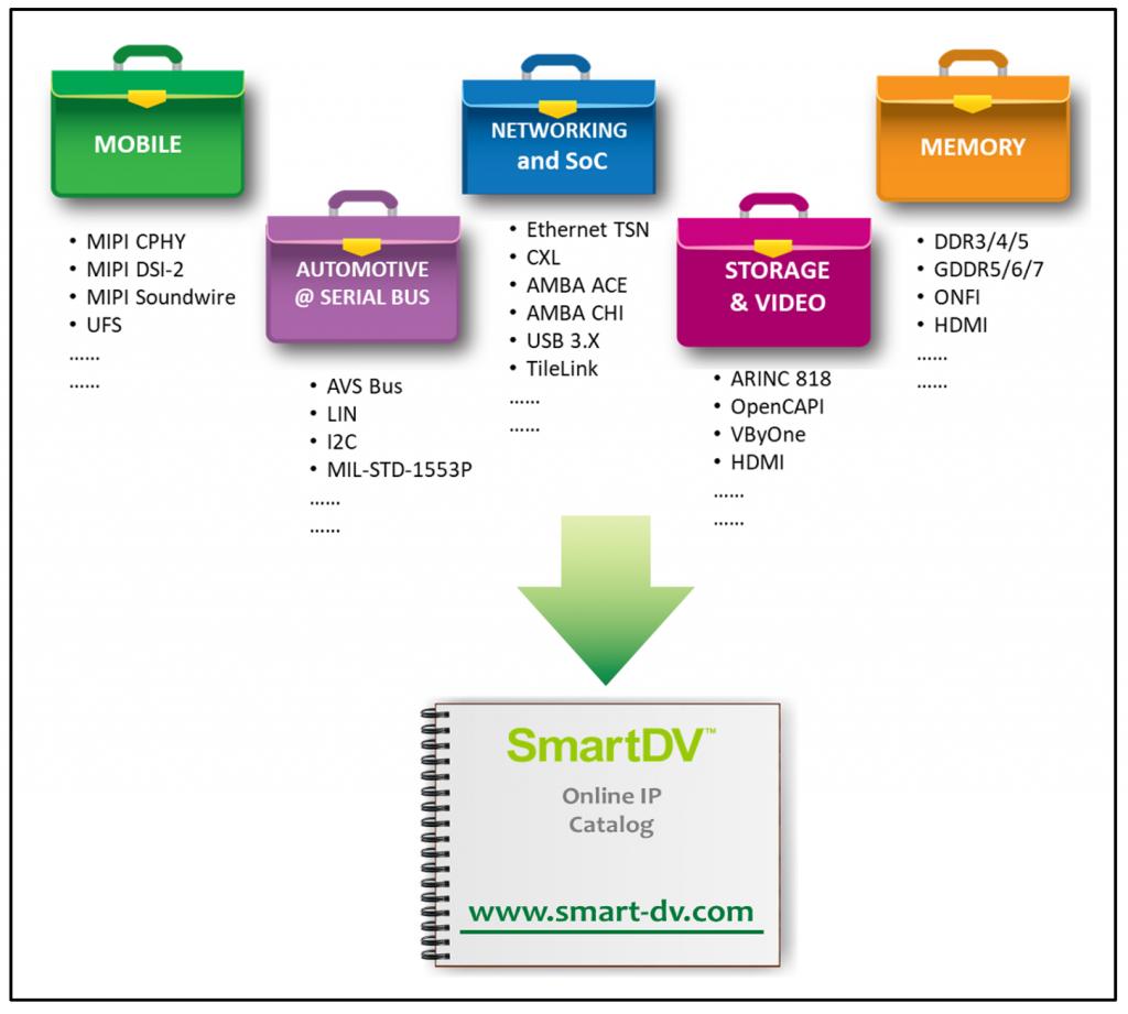 SmartDV Market Coverage