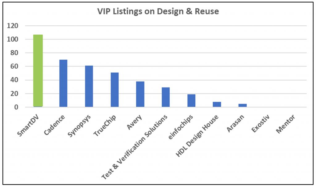 SmartDV VIP Catalog