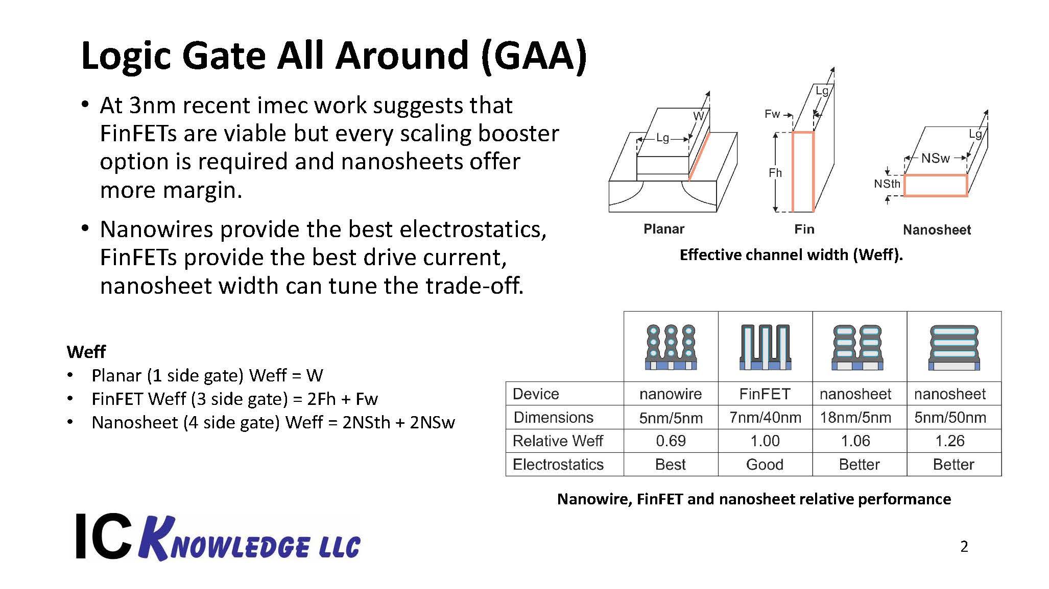 TSMC Process Lead Slides 20200427 Page 2