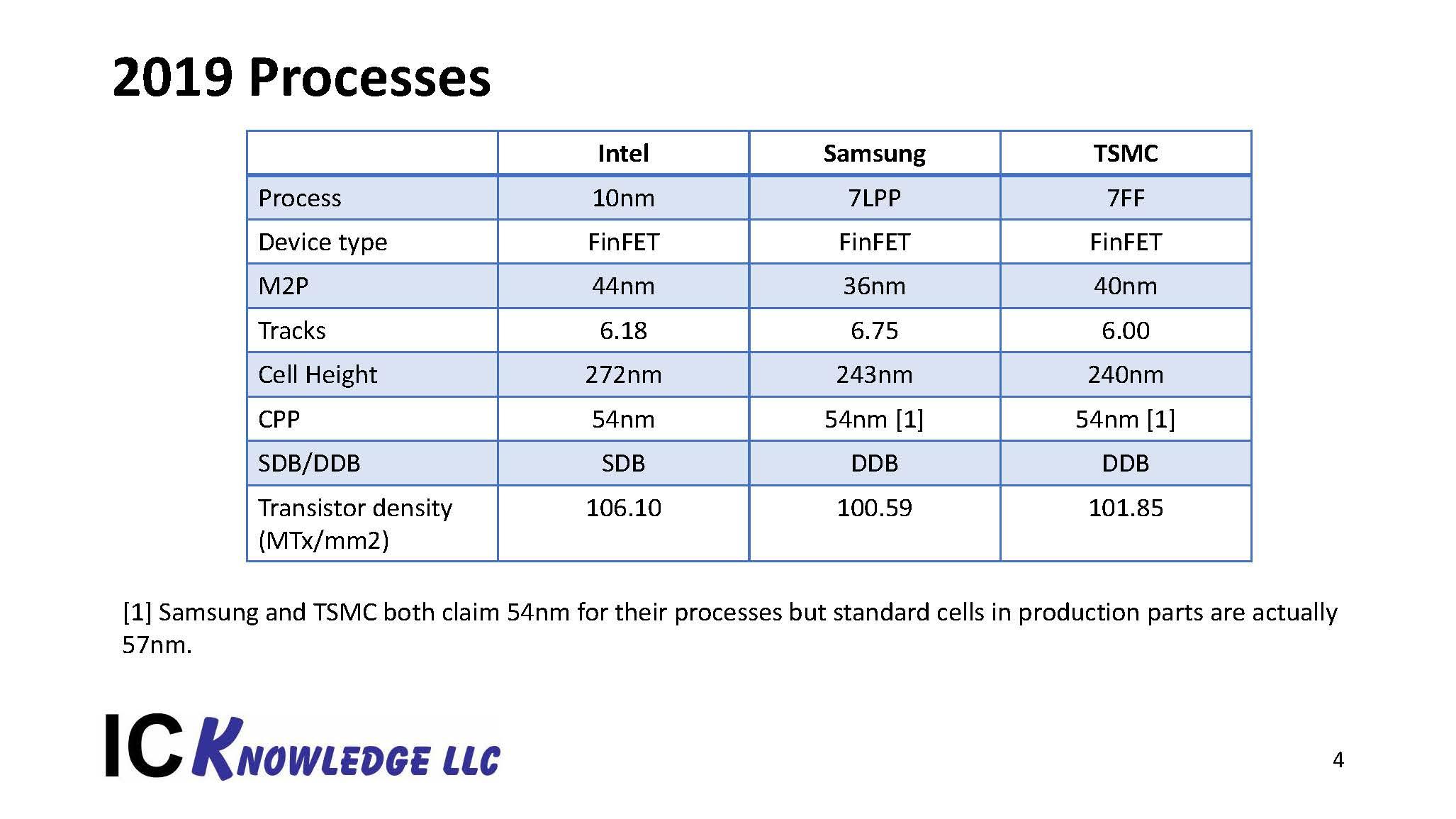 TSMC Process Lead Slides 20200427 Page 4