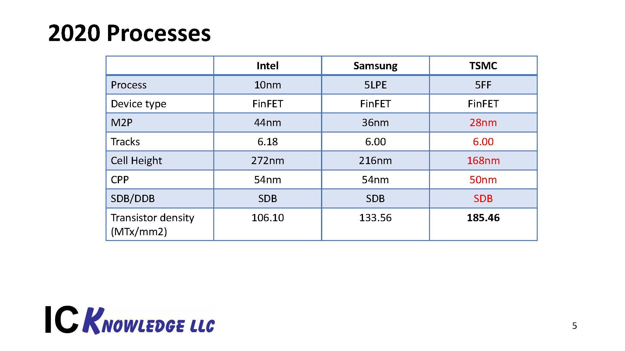 TSMC Process Lead Slides 20200427 Page 5